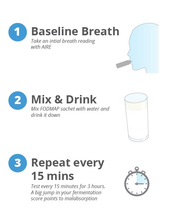 To do an AIRE Food Challenge, you take a baseline breath test, drink a FODMAP solution, then take breath tests every 15 minutes.