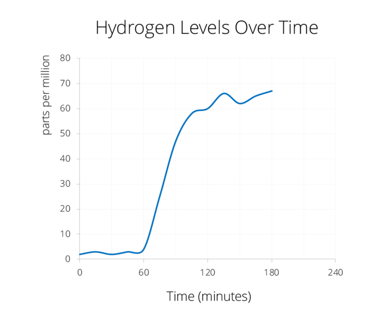 When food is fermenting in the gut, hydrogen level rise over time.