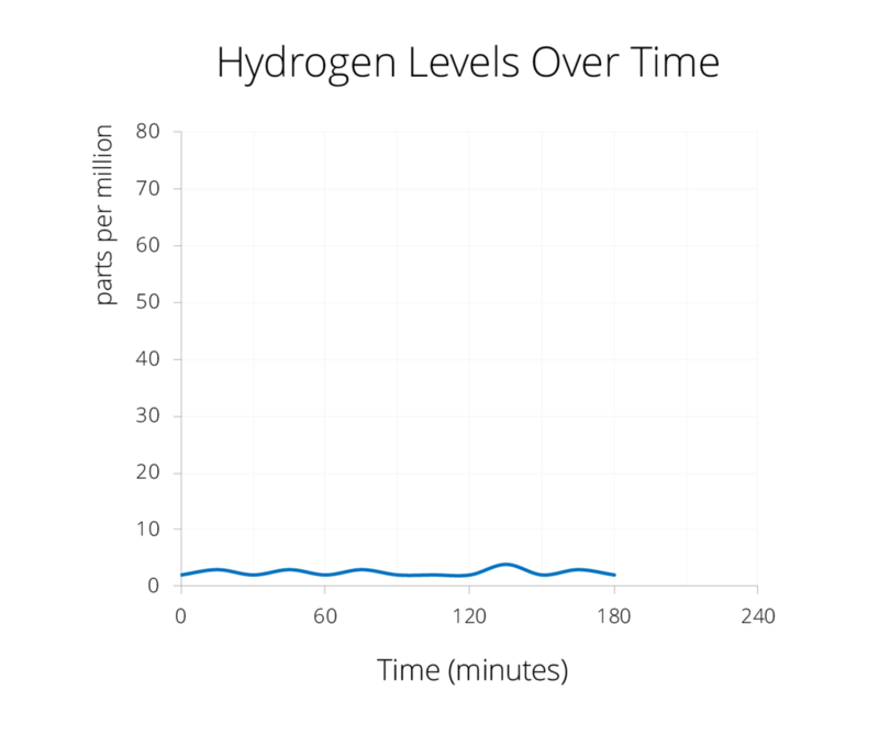 When food isn't fermenting in the gut, hydrogen levels remain low.