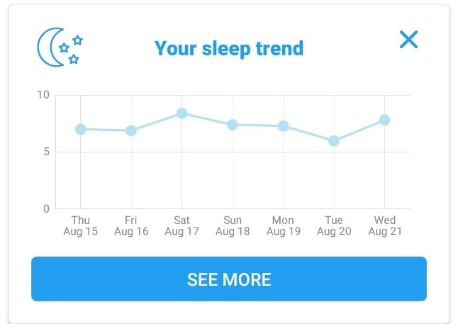 Screenshot of Sleep Trend card on FoodMarble app