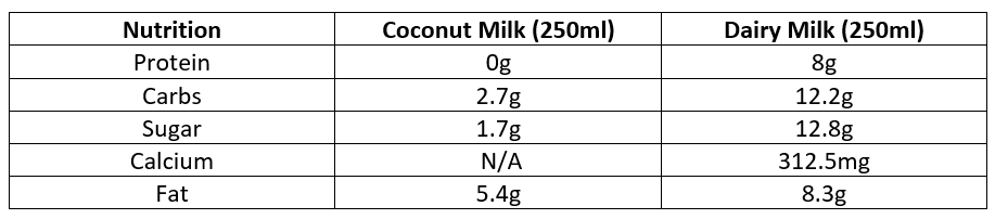 Table comparing nutrition content of Coconut Milk vs Dairy Milk