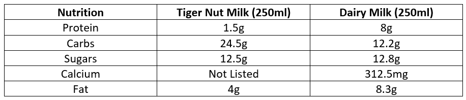 Table comparing nutrition content of Tiger Nut Milk vs Dairy Milk