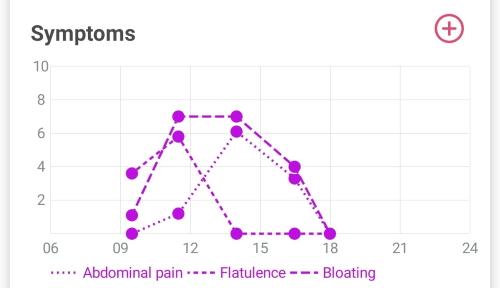 Screenshot of Numerical Symptom Logging