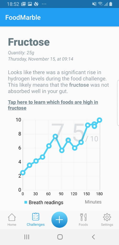 Screenshot of Fructose Challenge showing high fermentation score and a peak towards the end