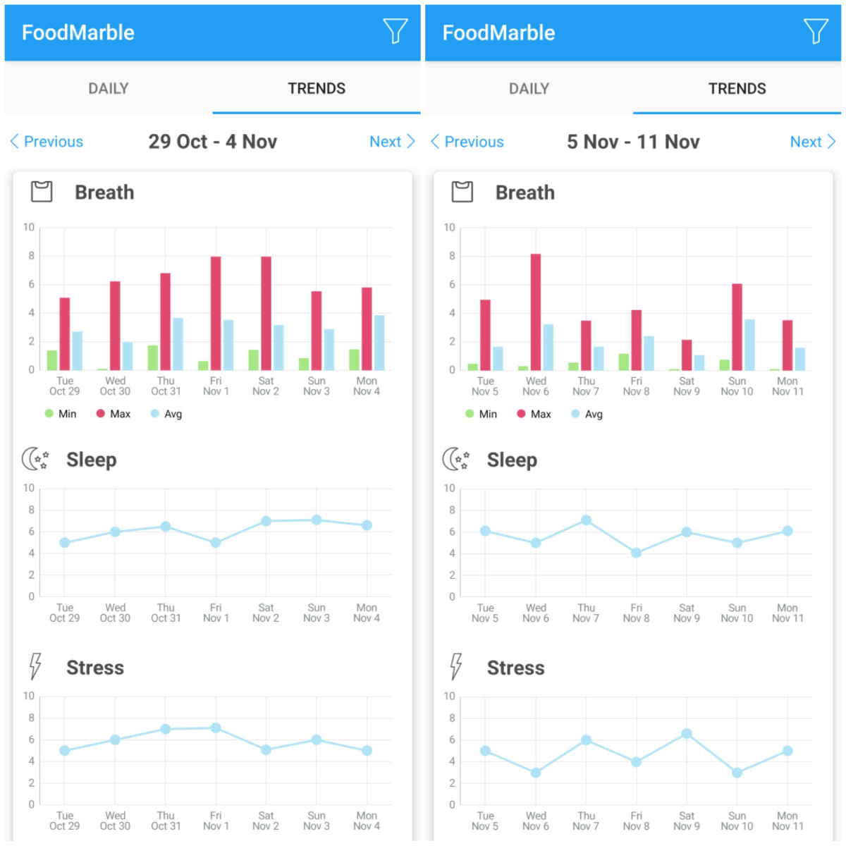 Screenshot of FoodMarble AIRE app stress and sleep log collage